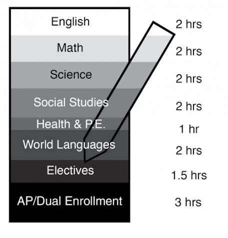 This chart details how much homework would be allowed per subject with the new homework policy.