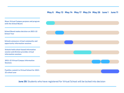 Above is a timeline for decision making of the creation of virtual school